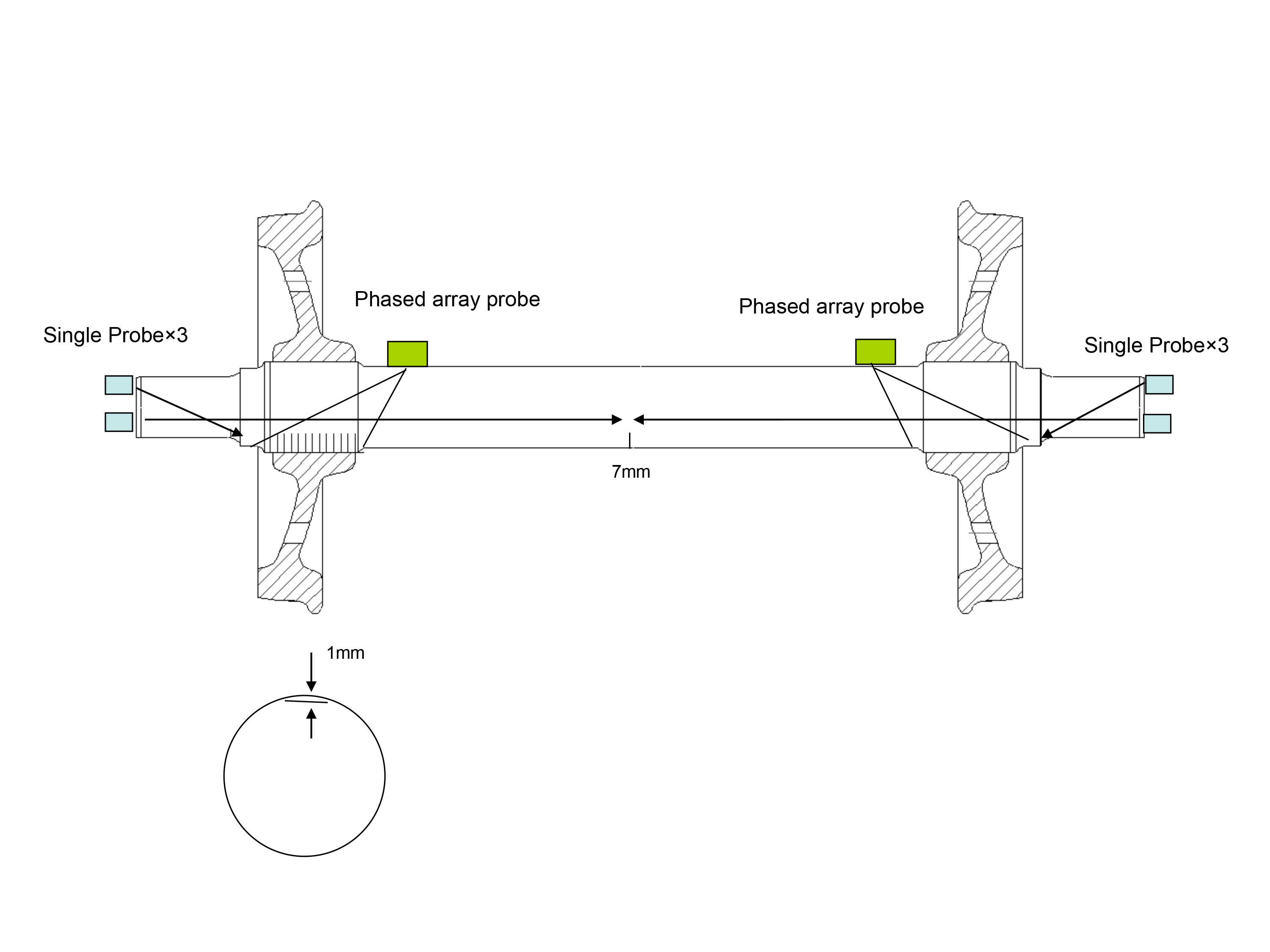 Diagram of Phased Array Axle Inspection